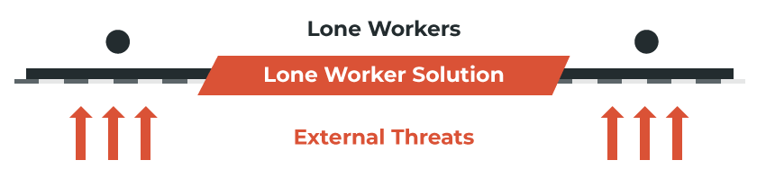external threats for lone workers